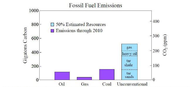 fossil-fuel-emissions.jpg
